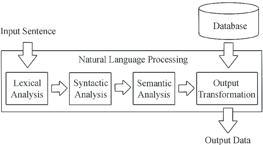 Why Natural Language Processing (NLP) is a core AI
