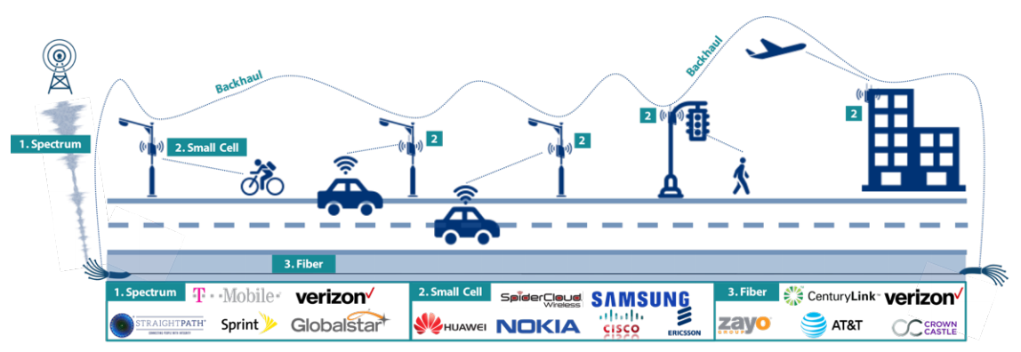 5g \u2013 next generation wireless network \u2013 witan world Wireless Network Architecture Diagram this will make iot solutions easier to implement, and as more iot devices are added to the network, companies won\u0027t have to worry about how these new