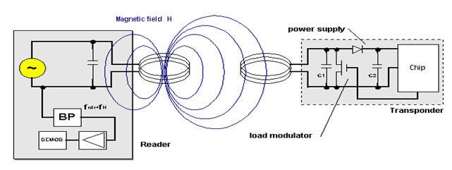 Is Wireless Power possible? – Witan World