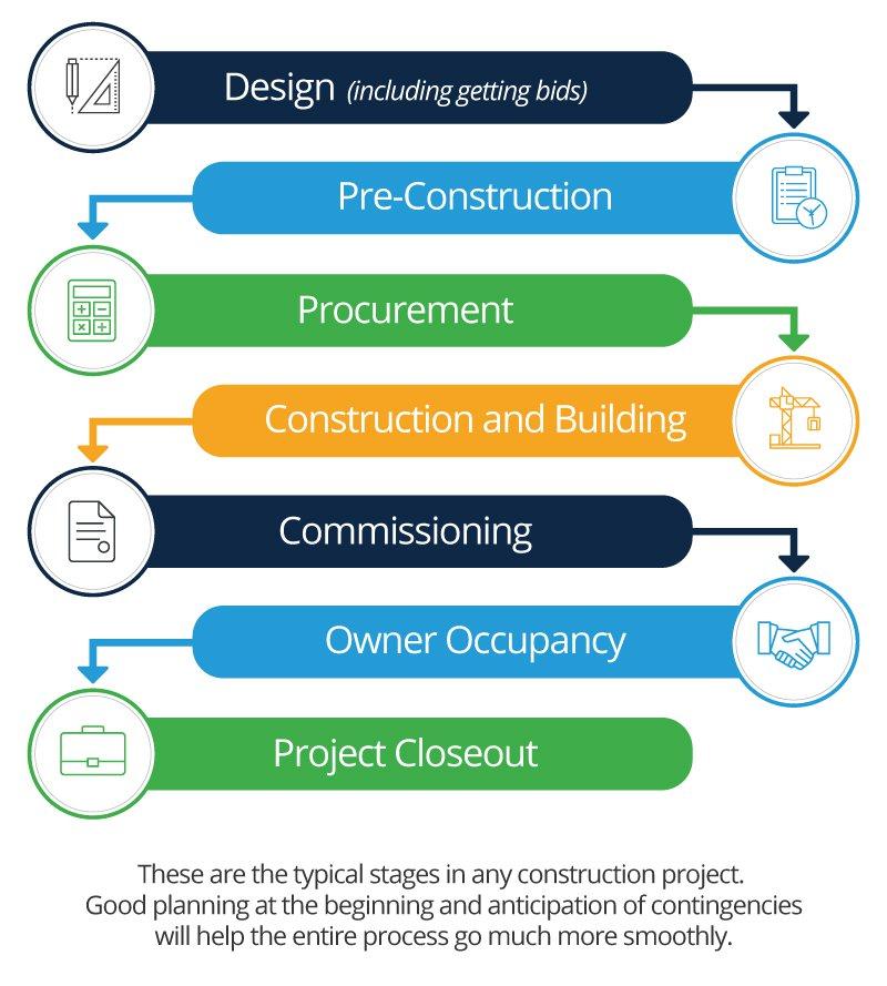 Construction Industry Basics - Witan World